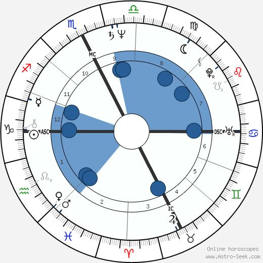 Jim Gantner wikipedia, horoscope, astrology, instagram