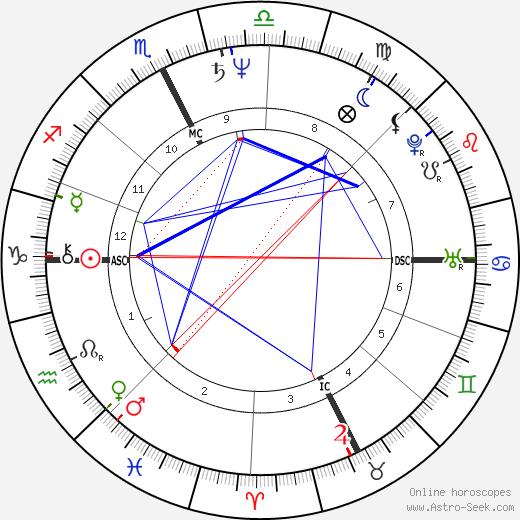 Jim Gantner день рождения гороскоп, Jim Gantner Натальная карта онлайн