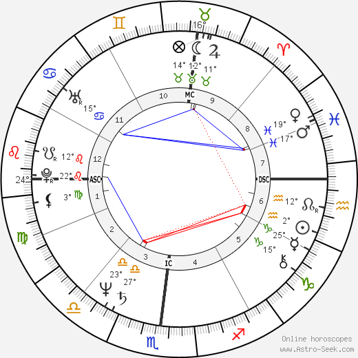 Jim Jarmusch birth chart, biography, wikipedia 2018, 2019