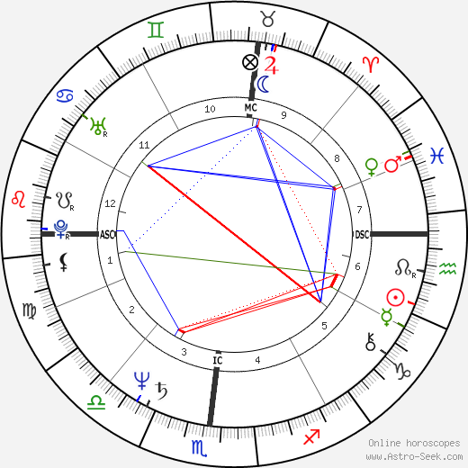 Jim Jarmusch astro natal birth chart, Jim Jarmusch horoscope, astrology