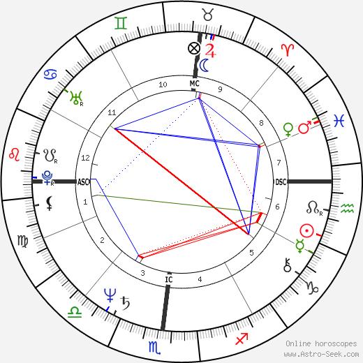 Джим Джармуш Jim Jarmusch день рождения гороскоп, Jim Jarmusch Натальная карта онлайн