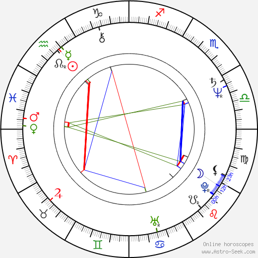 Jiří Kunert birth chart, Jiří Kunert astro natal horoscope, astrology