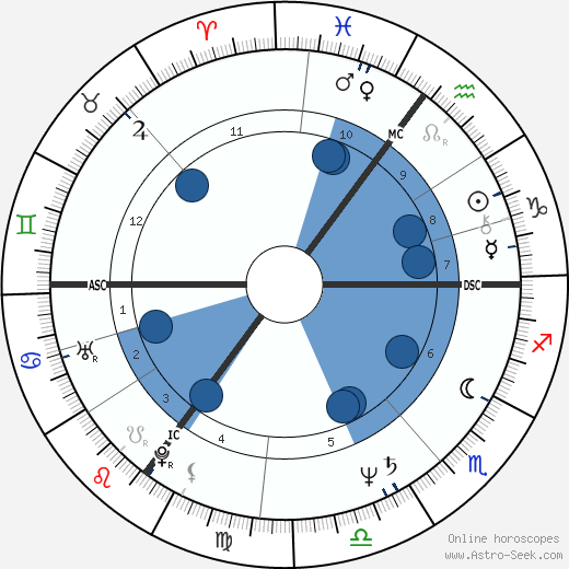 John Sessions horoscope, astrology, sign, zodiac, date of birth, instagram