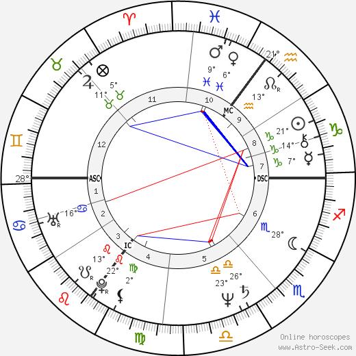 John Sessions birth chart, biography, wikipedia 2018, 2019