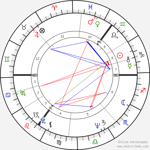 John Sessions astro natal birth chart, John Sessions horoscope, astrology