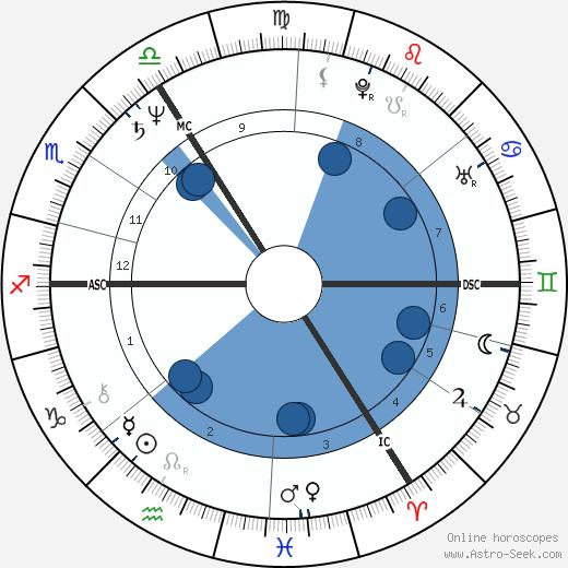 Joyce Hoen wikipedia, horoscope, astrology, instagram