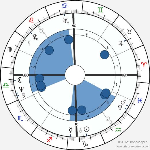 Leslie Mándoki wikipedia, horoscope, astrology, instagram