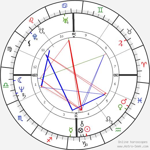 Leslie Mándoki tema natale, oroscopo, Leslie Mándoki oroscopi gratuiti, astrologia