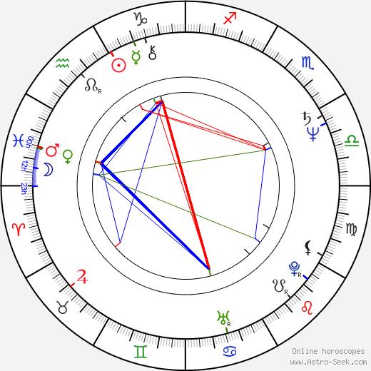 Linda Hayden день рождения гороскоп, Linda Hayden Натальная карта онлайн