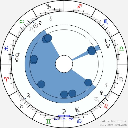 Lucinda Williams wikipedia, horoscope, astrology, instagram