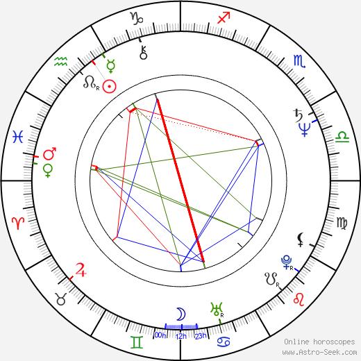 Lucinda Williams день рождения гороскоп, Lucinda Williams Натальная карта онлайн