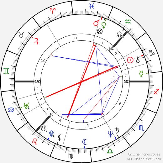 Malcolm Young tema natale, oroscopo, Malcolm Young oroscopi gratuiti, astrologia