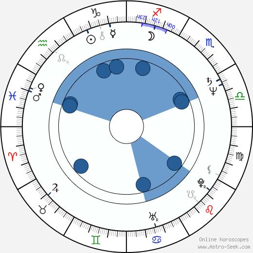 Mary Harron wikipedia, horoscope, astrology, instagram