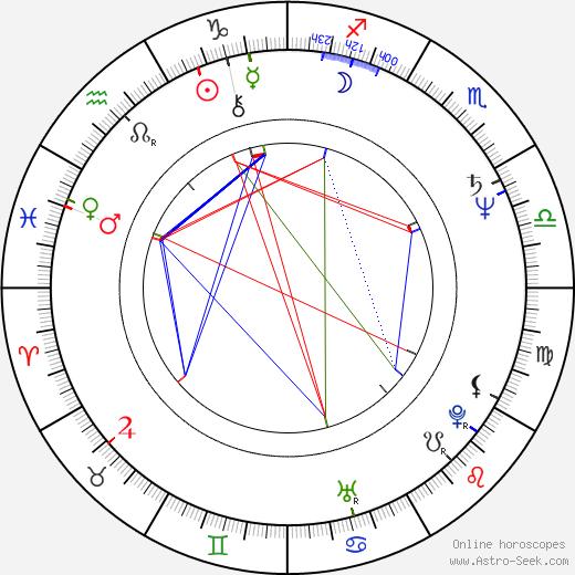 Mary Harron astro natal birth chart, Mary Harron horoscope, astrology