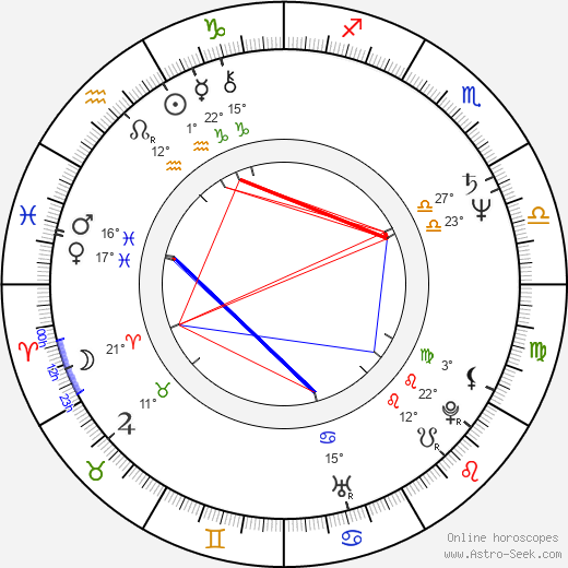 Milan Gaľa birth chart, biography, wikipedia 2019, 2020