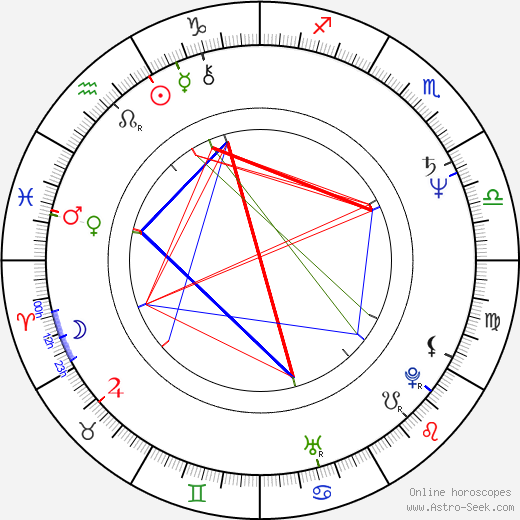 Milan Gaľa astro natal birth chart, Milan Gaľa horoscope, astrology