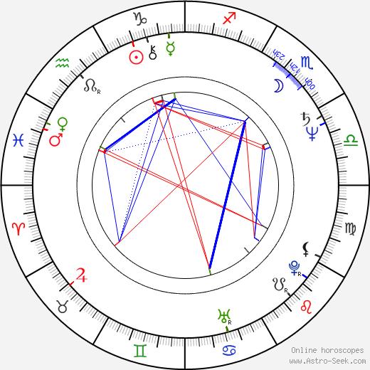 Pat Benatar tema natale, oroscopo, Pat Benatar oroscopi gratuiti, astrologia