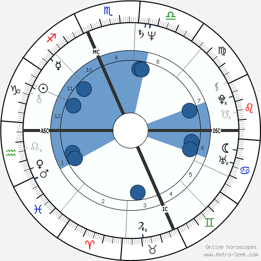 Philippe Douste-Blazy wikipedia, horoscope, astrology, instagram