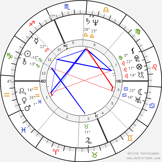 Philippe Douste-Blazy birth chart, biography, wikipedia 2018, 2019