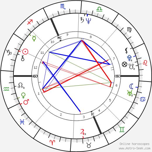 Philippe Douste-Blazy astro natal birth chart, Philippe Douste-Blazy horoscope, astrology
