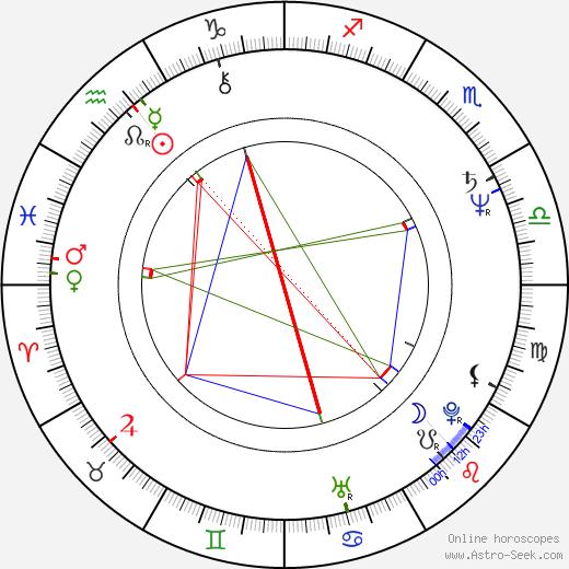 Rab Affleck birth chart, Rab Affleck astro natal horoscope, astrology