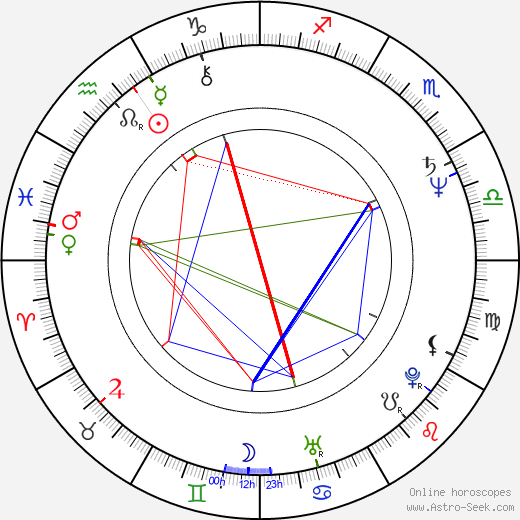 Reinhard Bütikofer birth chart, Reinhard Bütikofer astro natal horoscope, astrology