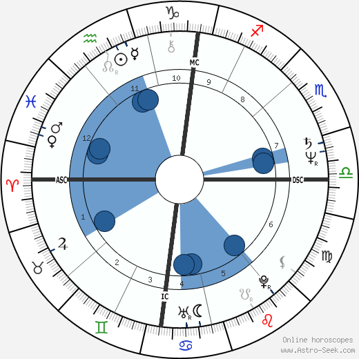 Richard Anconina wikipedia, horoscope, astrology, instagram
