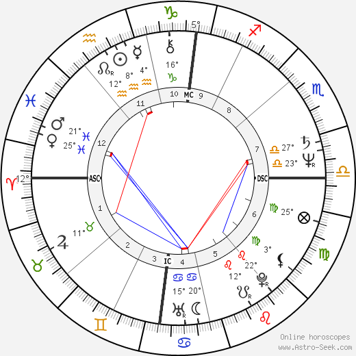 Richard Anconina birth chart, biography, wikipedia 2019, 2020