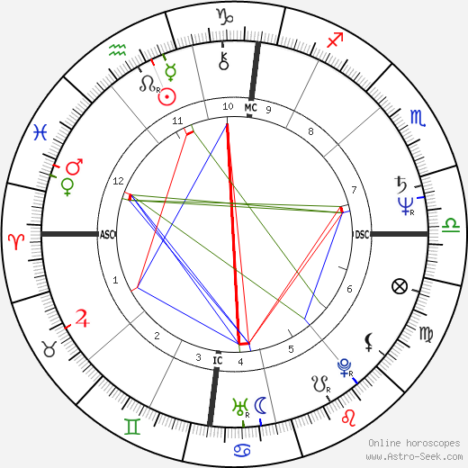 Richard Anconina astro natal birth chart, Richard Anconina horoscope, astrology