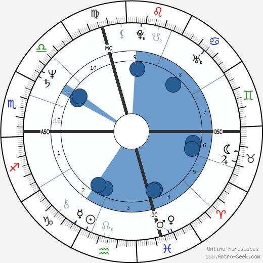 Robin Zander wikipedia, horoscope, astrology, instagram