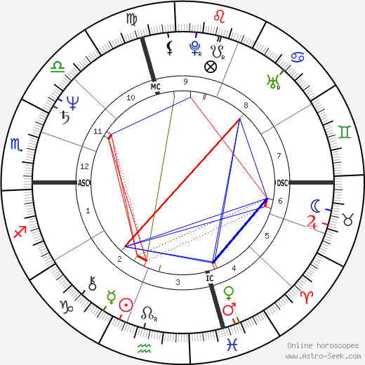 Robin Zander tema natale, oroscopo, Robin Zander oroscopi gratuiti, astrologia
