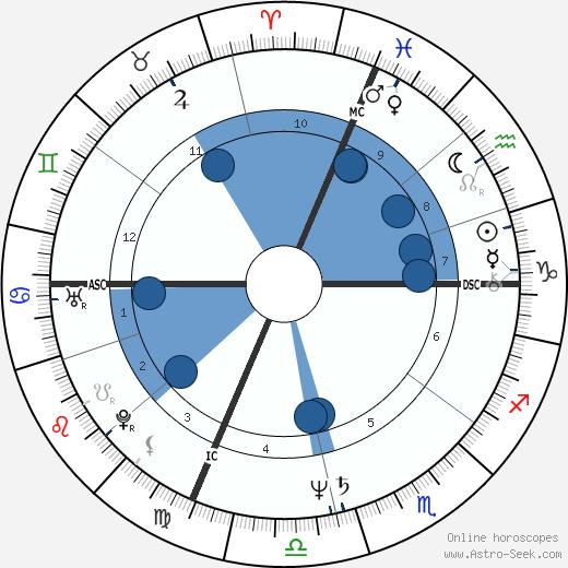 Scott Klug wikipedia, horoscope, astrology, instagram