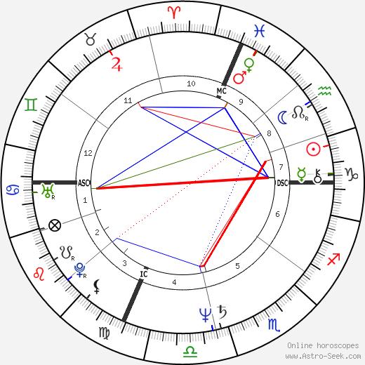 Scott Klug tema natale, oroscopo, Scott Klug oroscopi gratuiti, astrologia