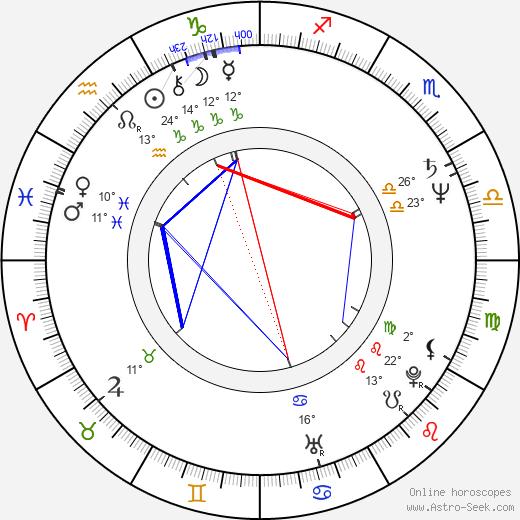 Shaun Duke birth chart, biography, wikipedia 2019, 2020