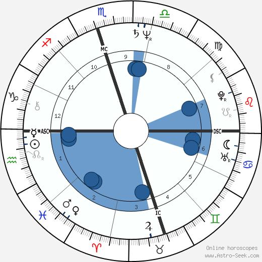 Sheri Kaye Diamond wikipedia, horoscope, astrology, instagram