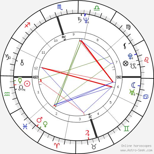 Sheri Kaye Diamond tema natale, oroscopo, Sheri Kaye Diamond oroscopi gratuiti, astrologia