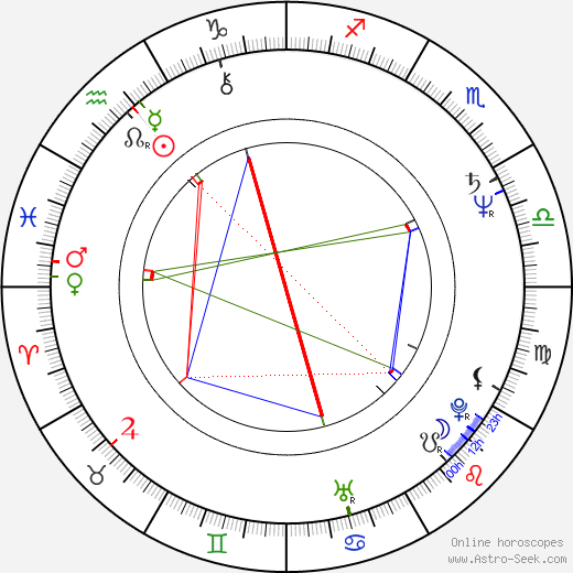 Steven Zaillian astro natal birth chart, Steven Zaillian horoscope, astrology