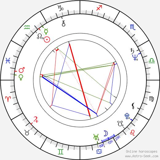Susan Buckner astro natal birth chart, Susan Buckner horoscope, astrology