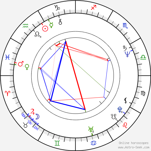 T. S. Nagabharana astro natal birth chart, T. S. Nagabharana horoscope, astrology