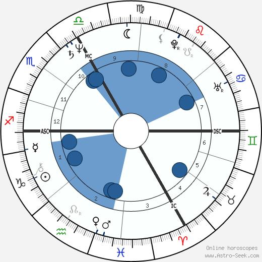 Thomas Mirow wikipedia, horoscope, astrology, instagram