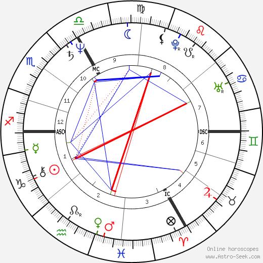 Thomas Mirow tema natale, oroscopo, Thomas Mirow oroscopi gratuiti, astrologia