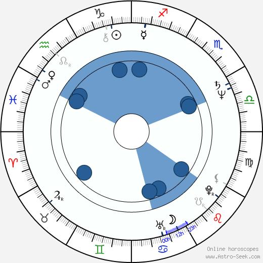 Udo Schenk wikipedia, horoscope, astrology, instagram