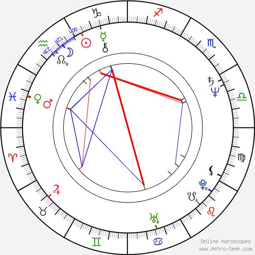 Wojciech Wysocki birth chart, Wojciech Wysocki astro natal horoscope, astrology
