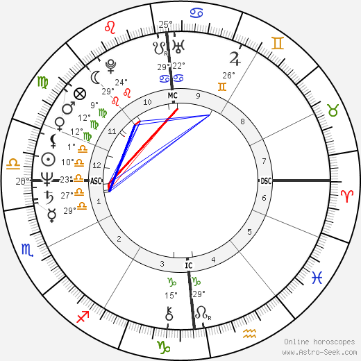 Andreas Vollenweider birth chart, biography, wikipedia 2019, 2020
