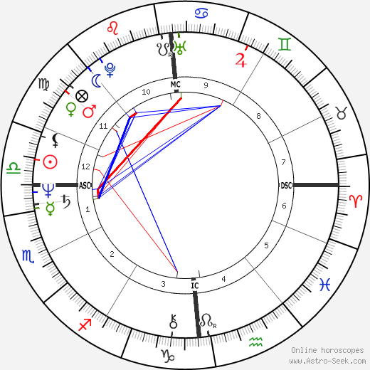 Andreas Vollenweider astro natal birth chart, Andreas Vollenweider horoscope, astrology