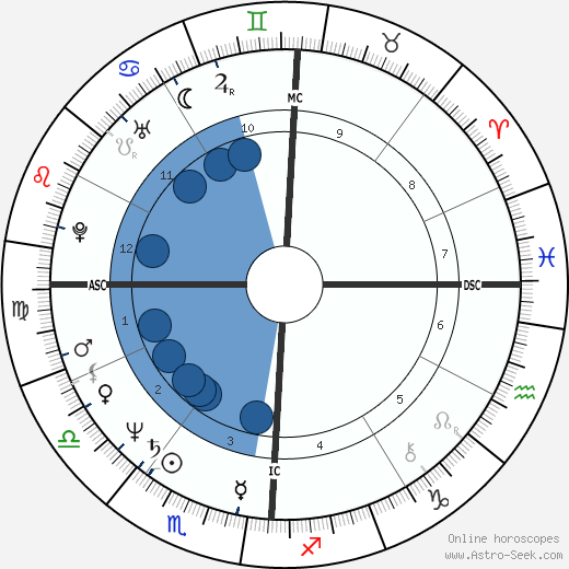 Barry Bonnell wikipedia, horoscope, astrology, instagram
