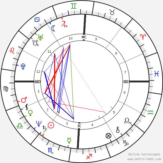 Barry Bonnell день рождения гороскоп, Barry Bonnell Натальная карта онлайн