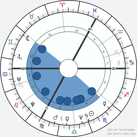 Bernard Vaussion wikipedia, horoscope, astrology, instagram