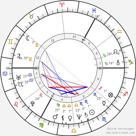 Bernard Vaussion birth chart, biography, wikipedia 2019, 2020