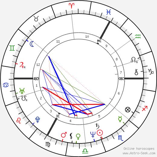 Bernard Vaussion birth chart, Bernard Vaussion astro natal horoscope, astrology